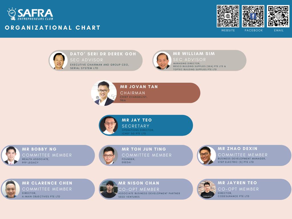 SEC Organizational Chart