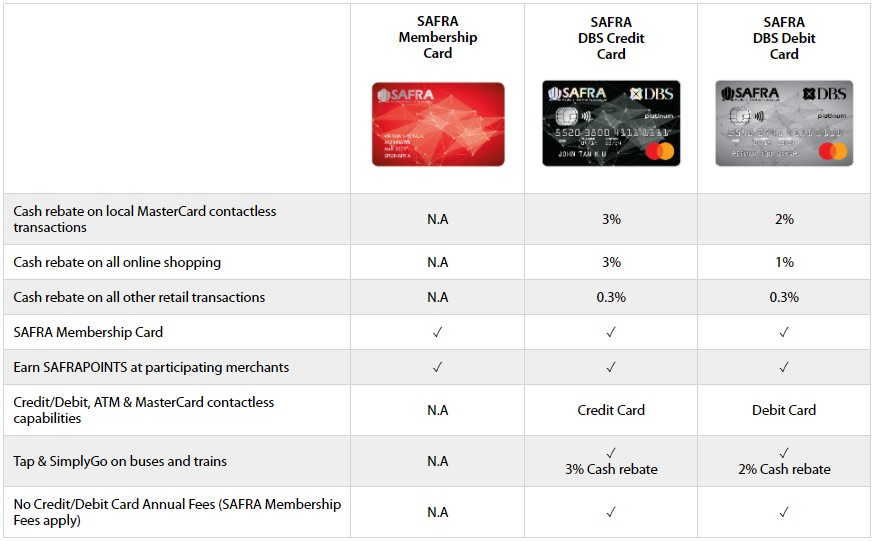 Benefits-with-A-SAFRA-DBS-Card