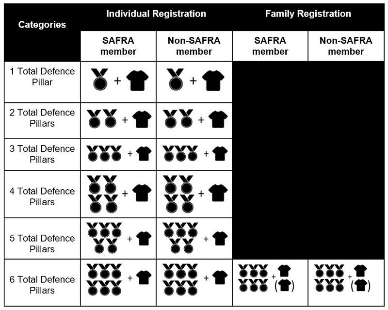 Participants entitlements